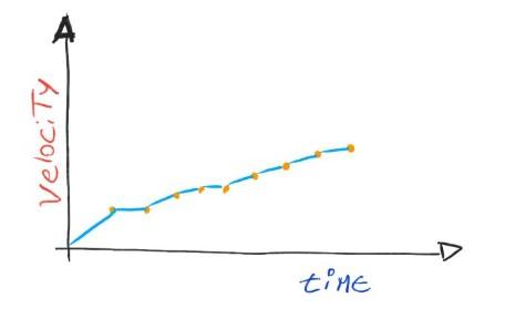 ¿Por qué la velocidad de un equipo es una malaMétrica?